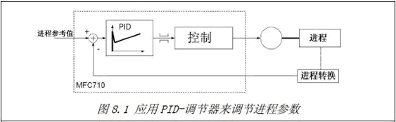 PID-调节器 变频器MFC710 带有一个PID-调节器(比例-积分-微分)。这个调节器可以把参数稳定在某一特定的数值范围内(如下图)。  应用对象:恒压供水设备,煤矿胶带机等 PLC 控制器 变频器MFC710 内置一个PLC 控制器,用来控制变频器的工作或者控制任意进程。当参数5.144 设置为YES时,PLC 控制器就开启。 PLC 控制系统的基本属性: 1.